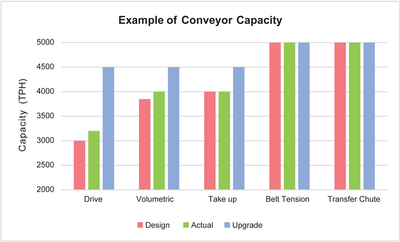 Graph - Methodology of optimise existing conveyor